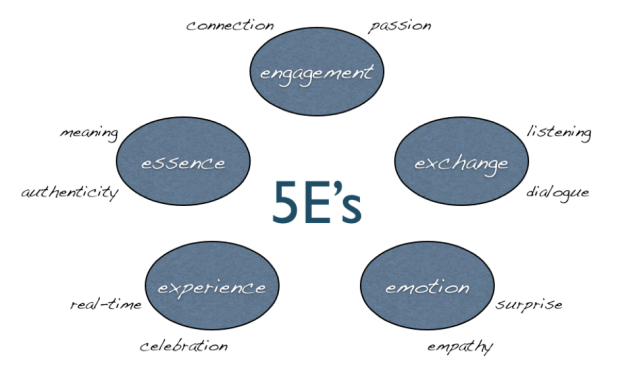 Marketing of 5E's
