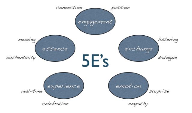 Marketing of 5E's